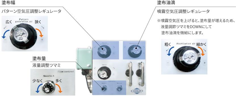 噴霧制御装置