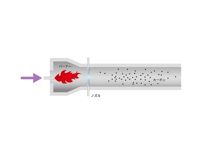 カーボンブラック製造装置用 ノズルの耐摩耗性の改善 ノズル