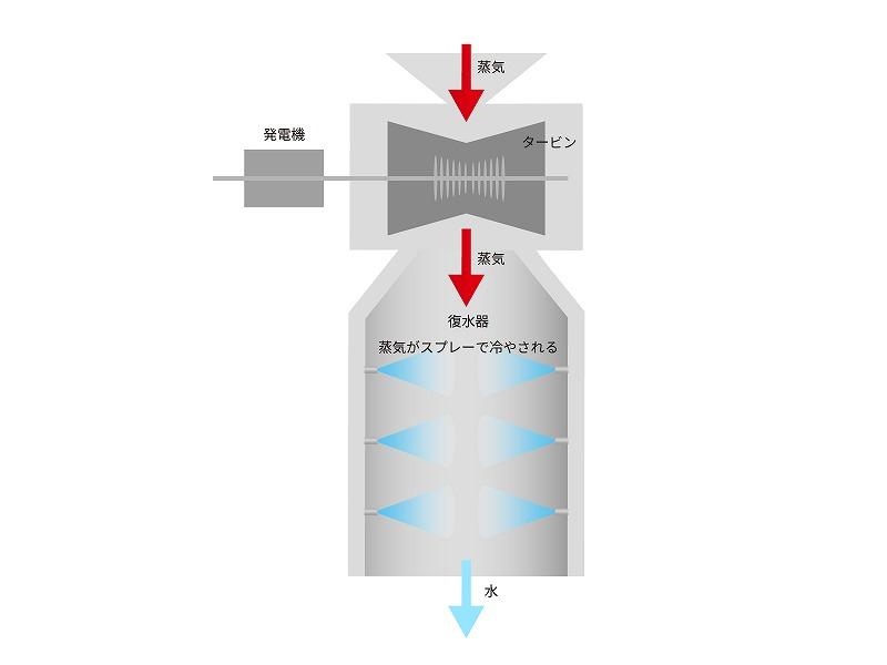 地熱発電機を模擬した風洞試験で冷却能力最適化